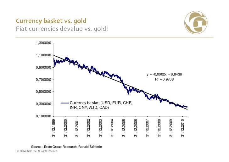 Currency basket vs. goldFiat currencies devalue vs. gold!                  1,300000                  1,100000             ...