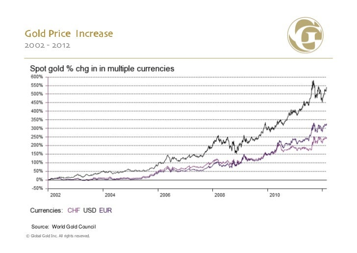 Gold Price Increase2002 - 2012   Source: World Gold Council© Global Gold Inc. All rights reserved.