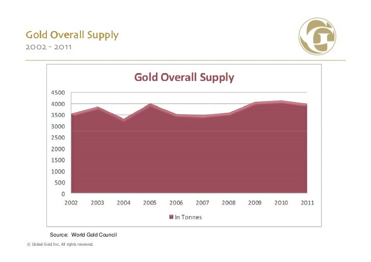 Gold Overall Supply2002 - 2011             Source: World Gold Council© Global Gold Inc. All rights reserved.