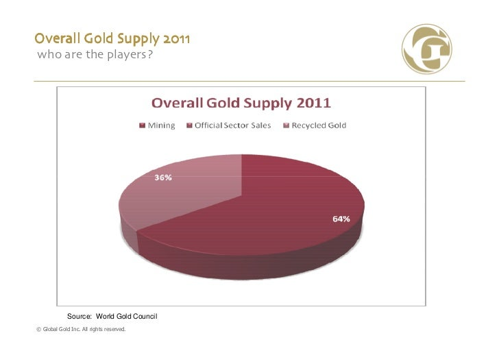 Overall Gold Supply 2011who are the players?             Source: World Gold Council© Global Gold Inc. All rights reserved.