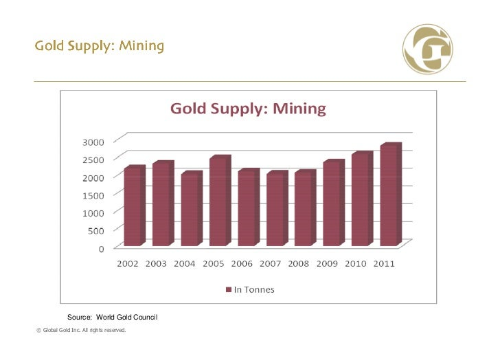 Gold Supply: Mining             Source: World Gold Council© Global Gold Inc. All rights reserved.