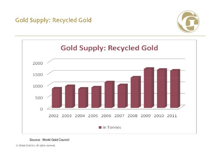 Gold Supply: Recycled Gold             Source: World Gold Council© Global Gold Inc. All rights reserved.