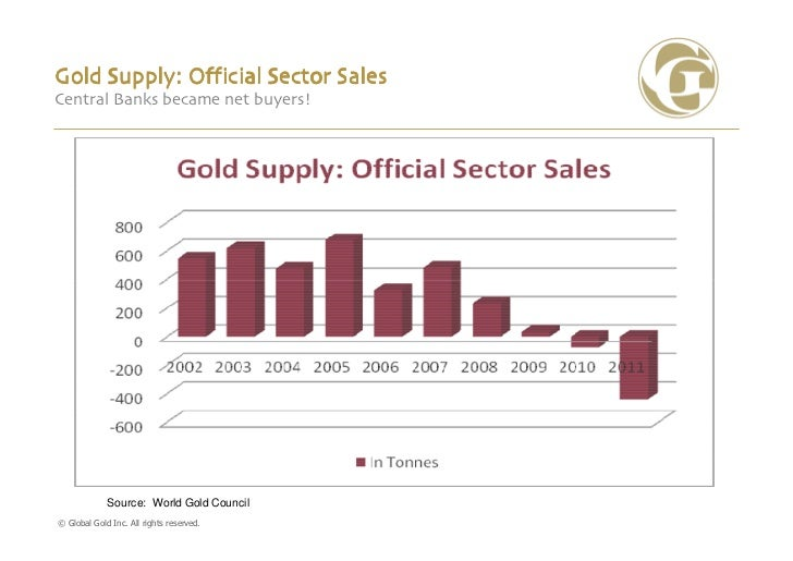 Gold Supply: Official Sector SalesCentral Banks became net buyers!             Source: World Gold Council© Global Gold Inc...