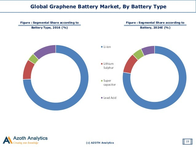 Global Graphene Battery Market - By Type, By End-Use Industry, By Reg…