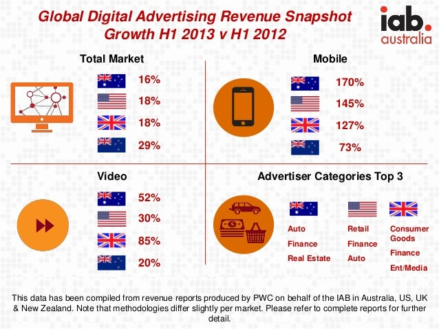 Global Digital Advertising Revenue Snapshot Growth H1 2013 v H1 2012 Total Market  Mobile  16%  170%  18%  145%  18%  127%...