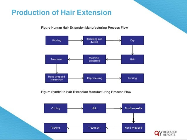 Global hair extension industry 2015 market research report market share of hair extension by type in 2015 5 pmusecretfo Gallery