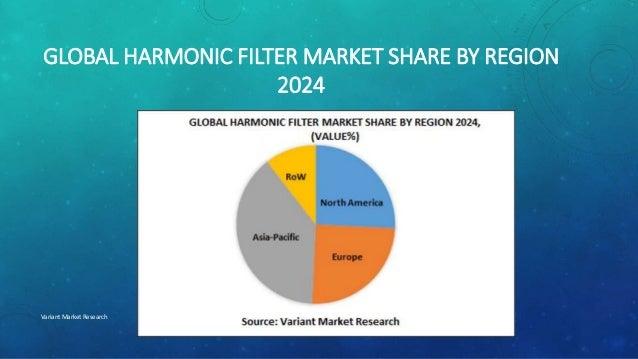 Global emc filter market