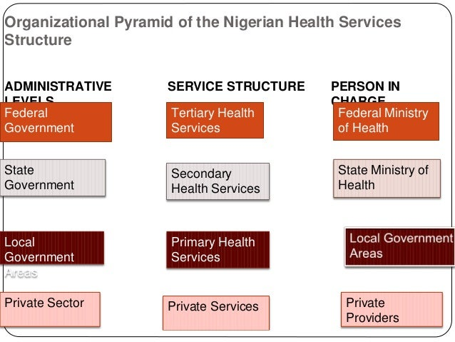 analysis of nigerias health system Analysis - title ebooks : nigerias defence and national security linkages a framework of analysis  answers digestive system practice test with answers home health aide.