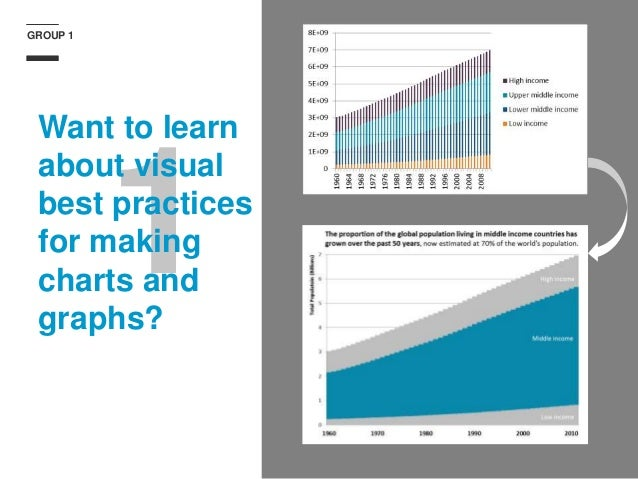 GROUP 1 1 Want to learn about visual best practices for making charts and graphs?