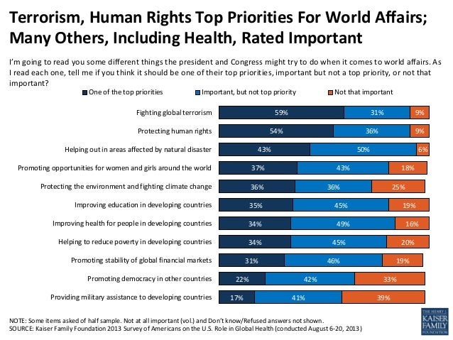 Terrorism, Human Rights Top Priorities For World Affairs; Many Others, Including Health, Rated Important I'm going to read...