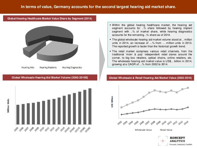 Global Hearing Aid Market Report: 2015 Edition - New Reports by Koncept Analytics Slide 3