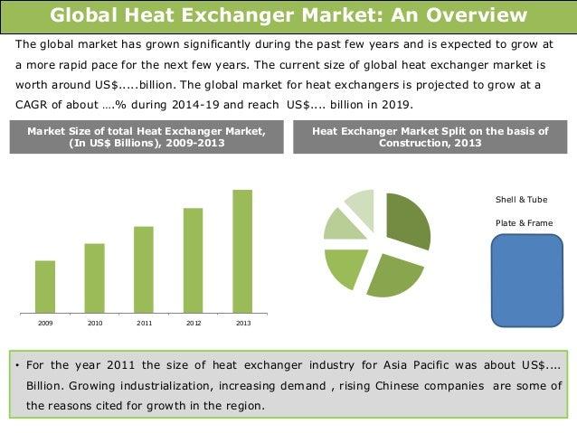 Global Heat Exchanger Market: Trends and Opportunities (2014-2019) – …