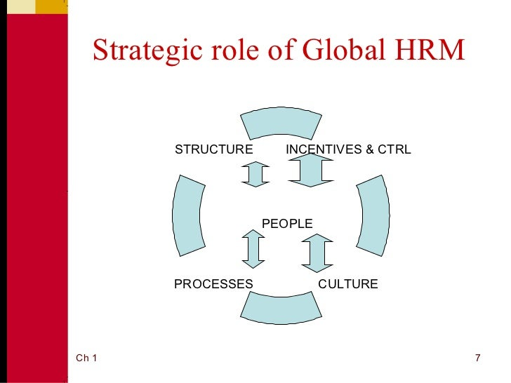 cultural issues of human resource management One of the goals of human resource professionals must the importance of human resources management to the health care or cultural issues.