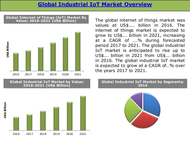 Technology Management Image: Global Industrial IoT Market: Size, Trends & Forecasts
