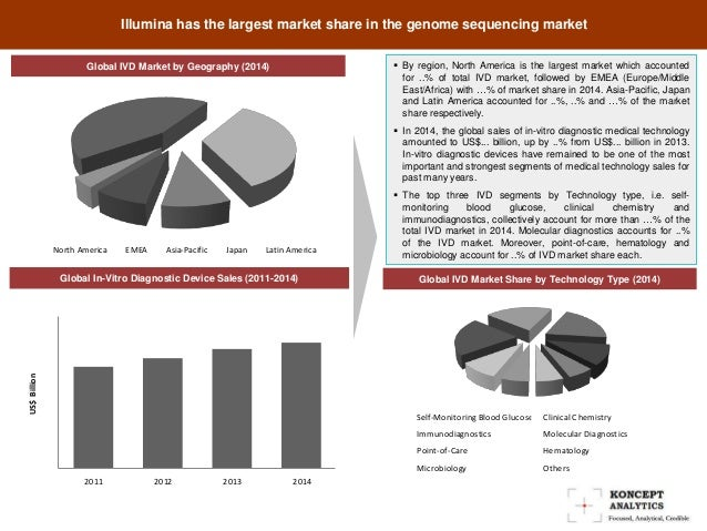 global in vitro diagnostics ivd market to The report in vitro diagnostic/ivd market by product (instruments, reagents),   the global in vitro diagnostics market from the forecast period of 2018 to 2023.