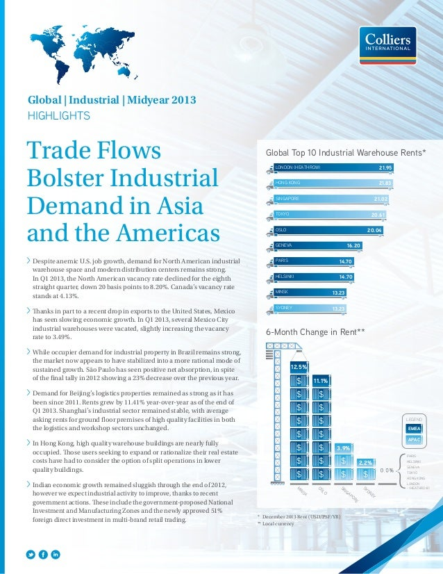Trade FlowsBolster IndustrialDemand in Asiaand the Americas>Despite anemic U.S. job growth, demand for North American ind...