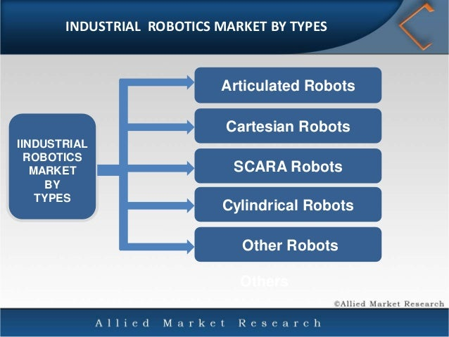 Global Industrial Robotics Market Products Functions