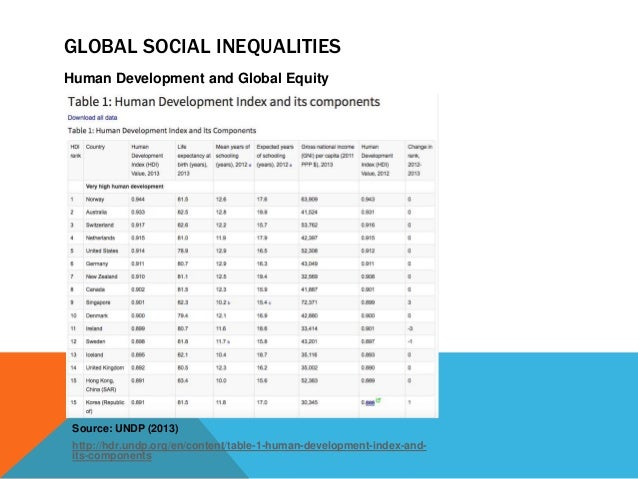global inequalities Say what you mean, mean what you say: inequality and inequity  obviously  there is health inequality as well as inequity when comparing.
