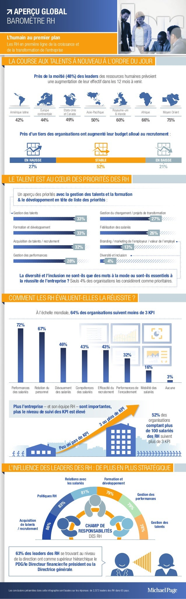 86% 8 3%  81% 79% 7 9%  78% Près de la moitié (48%) des leaders des ressources humaines prévoient une augmentation de...