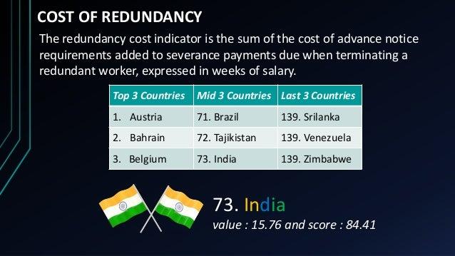 COST OF REDUNDANCY Top 3 Countries Mid 3 Countries Last 3 Countries 1. Austria 71. Brazil 139. Srilanka 2. Bahrain 72. Taj...