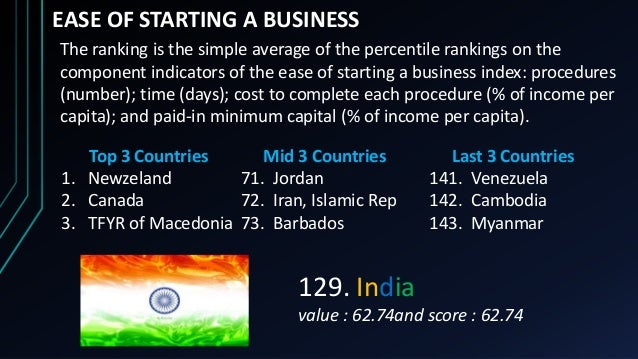 EASE OF STARTING A BUSINESS Top 3 Countries 1. Newzeland 2. Canada 3. TFYR of Macedonia Mid 3 Countries 71. Jordan 72. Ira...