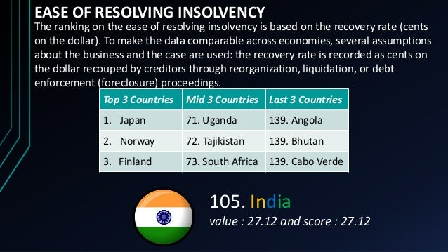 EASE OF RESOLVING INSOLVENCY Top 3 Countries Mid 3 Countries Last 3 Countries 1. Japan 71. Uganda 139. Angola 2. Norway 72...