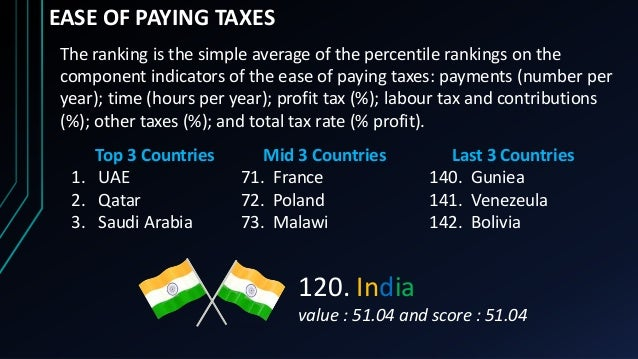 EASE OF PAYING TAXES The ranking is the simple average of the percentile rankings on the component indicators of the ease ...