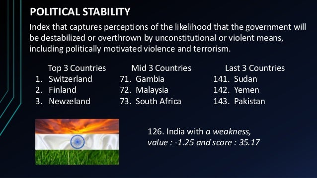 POLITICAL STABILITY Index that captures perceptions of the likelihood that the government will be destabilized or overthro...