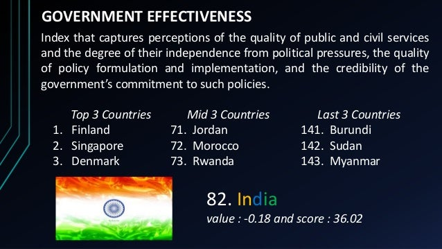 GOVERNMENT EFFECTIVENESS Index that captures perceptions of the quality of public and civil services and the degree of the...