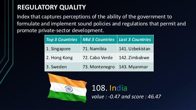 Top 3 Countries Mid 3 Countries Last 3 Countries 1. Singapore 71. Namibia 141. Uzbekistan 2. Hong Kong 72. Cabo Verde 142....