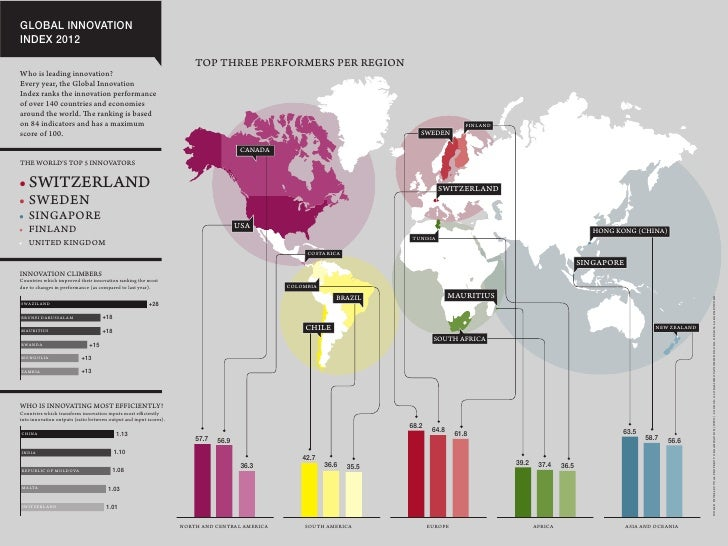 GLOBAL INNOVATIONINDEX 2012                                                                       TOP THREE PERFORMERS PER...