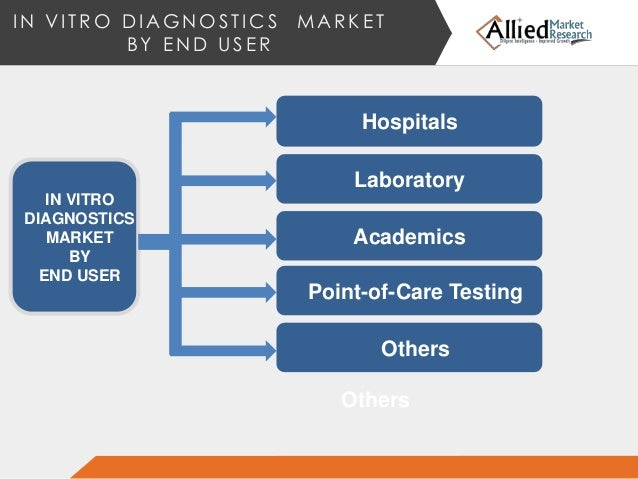 in vitro diagnostics ivd market The global in-vitro diagnostics (ivd) market report: industry analysis & outlook (2017-2021) or global ivd market report is researched by koncept analytics.
