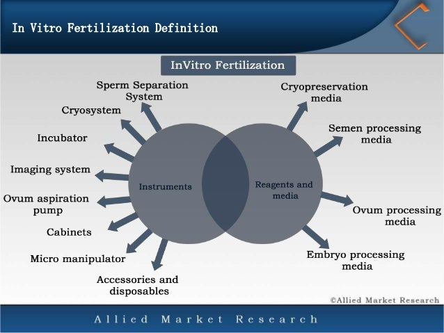 an analysis of the importance and use of invitro fertilization technology Many women use ivf fertility preservation to protect their eggs from the  several  factors play a role in the success of ivf treatments, including:  a summary of  your present family situation (married, single, in a domestic partnership, etc).
