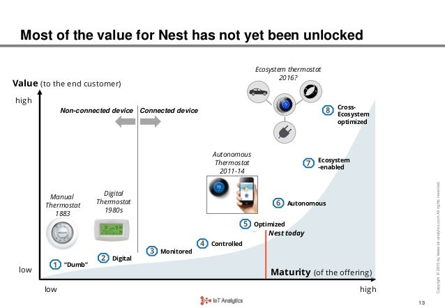 the competitive landscape of the internet of things