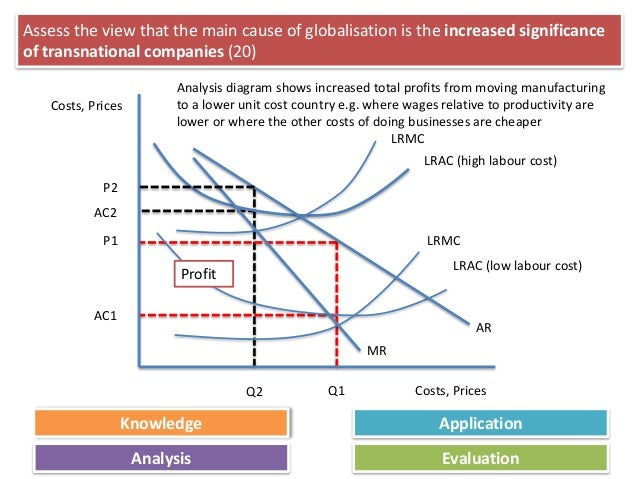 costs and benefits of globalization essay What are the costs and benefits of globalization shanee a stevens econ220-ff4ww professor john edwards august 6, 2011 what are the costs and benefits of globalization.