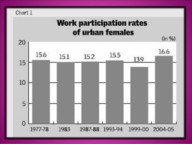 women and the globalization Unit on women and globalization despite continuing united nations and state government efforts to the contrary, women in many parts of the world remain disadvantaged when compared with their male counterparts.