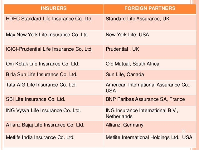 Globalisation Liberalisation And Privatisation Of Insurance