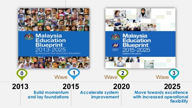 Globalised online learning malaysia education blueprint shift 9 national e learning policy malvernweather Image collections