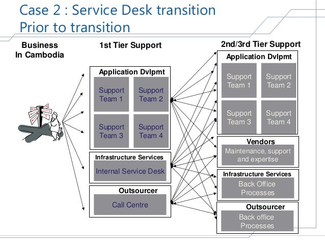 service desk action plan Service level management: best practices white paper if the organization has no sparing plan and relies on a standard help-desk service and call.
