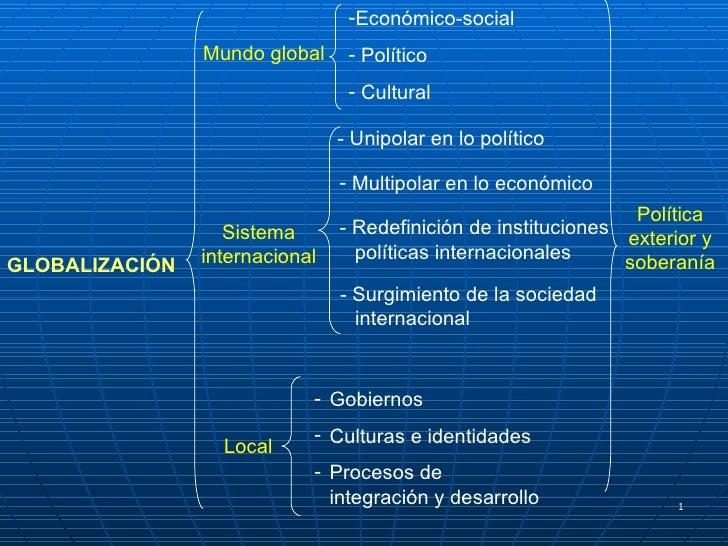 GLOBALIZACIÓN Mundo global <ul><li>Económico -social </li></ul><ul><li>Político </li></ul><ul><li>Cultural </li></ul>- Red...