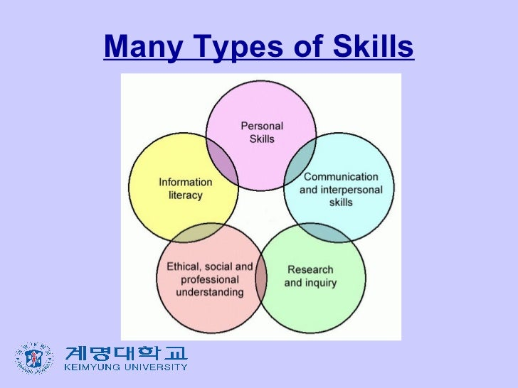 different types of writing skills There are four main types of writing - expository, persuasive go to nmta essential academic skills writing: writing style what is writing style.