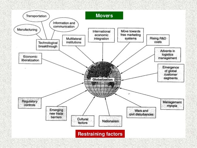 impact of globalization on business operations