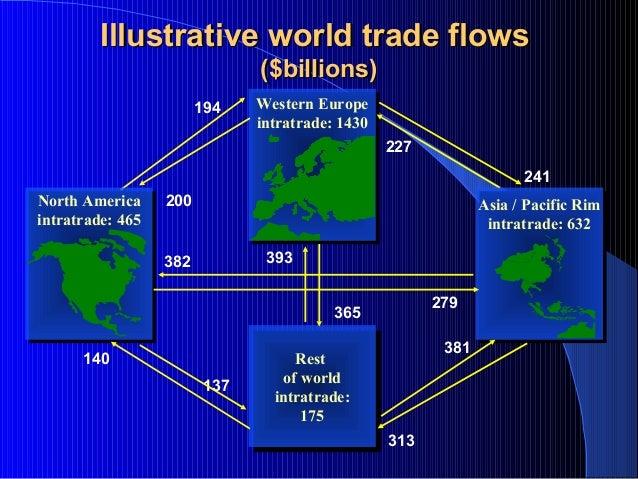 Illustrative world trade flowsIllustrative world trade flows ($billions)($billions) Rest of world intratrade: 175 Rest of ...