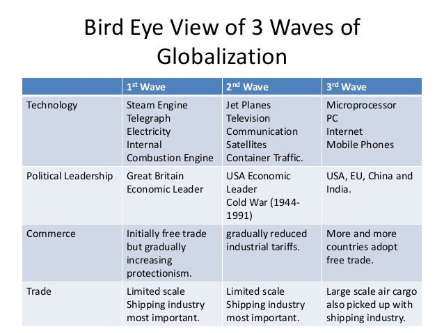 discuss the factors that have led to the globalization of business View revision from business bud 003 at kca university discuss the factors that have led to globalization - technology is expanding esp in transportation and.