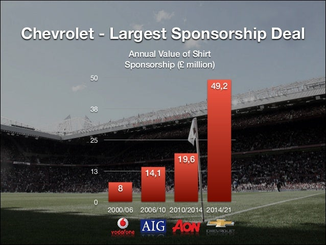 manchester united case study Manchester united boasts of having more than half of its fans based in 5 asia u ited s fa ase is esti ated gra t at illio a d ma hester u ited 2014) at 659million for the purpose of the analysis, we shall stick to the former since our scope for this paper is the case by grant (2012.
