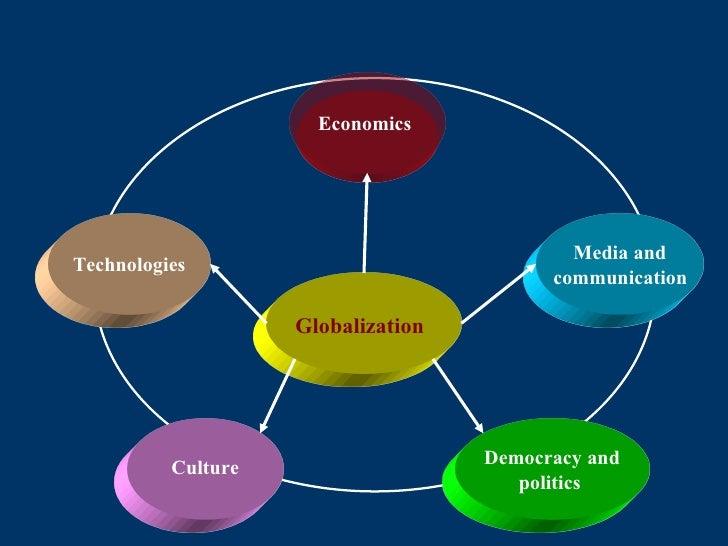 Globalization Democracy and politics   Culture Economics   Media and communication   Technologies
