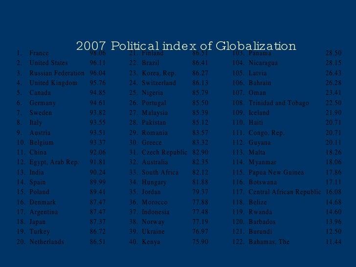 2007 Political index of Globalization