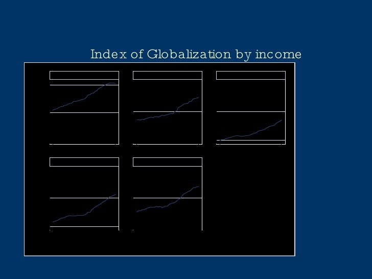 Index of Globalization by income