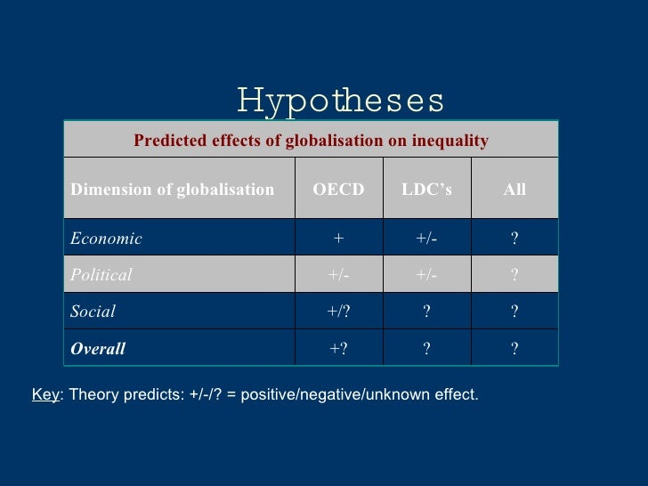 Hypotheses Key : Theory predicts: +/-/? = positive/negative/unknown effect. Predicted effects of globalisation on inequali...