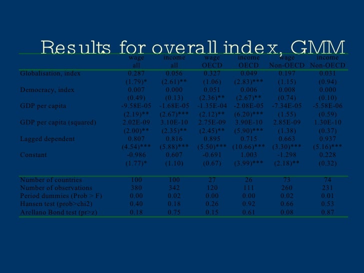 Results for overall index, GMM